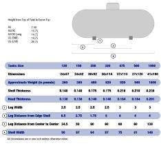 Propane Tank Weight Chart Wb Sales