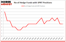 (nasdaq:sprt)'s traded shares stood at 99.84 million during the last session, with the company's beta value hitting 0.75. Hedge Fund Sentiment Is Stagnant On Support Com Inc Sprt
