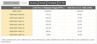 Gold Price In Malaysia In Malaysian Ringgit Myr