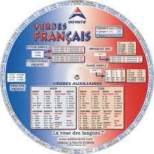 Math Worksheet Rdl Publishing French Verb Tenses Exercises