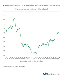 Real Wage Growth Chart Are Wages Rising Or Flat Factcheck Org