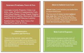 The cost of an insurance agency. Total Cost Of Risk Pitcher Insurance Agency