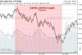 Has A Stock Market Index Ever Lost 50 In A Year Quora