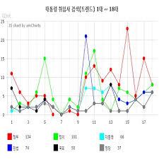 Mypres Chart Login Mypresident Omypresident Twitter