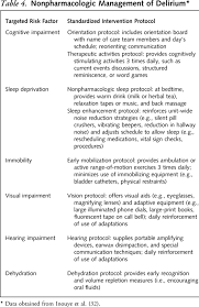 diagnosis and management of delirium near the end of life annals image 11tt4