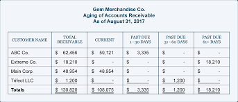 Aged Accounts Receivable Aging Of Accounts And Mailing Statements Accountingcoach