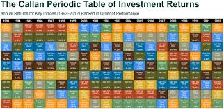 Callan Periodic Table Of Investment Returns 2016 Modern
