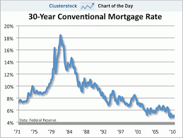 mortgage rate charts chart of the day its now literally the best time ever to refinance