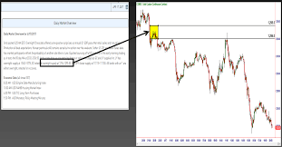 How To Identify Supply And Demand Zones On A Chart Identifying Supply And Demand And Profit Zones On A Trading