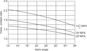 Spur Gear Module Selection Chart Pressure Angle An Overview Sciencedirect Topics