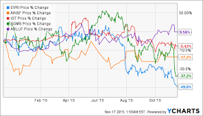Evri Size Chart Everi Holdings Even Management Is Pounding The Table