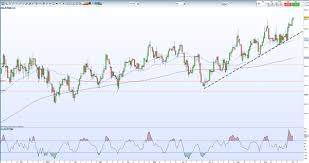 Us Dollar Basket Chart Gold Price Slumps But Looks Oversold As Us Dollar Continues