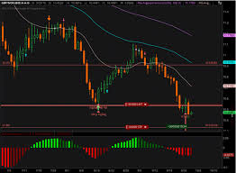 Nok To Gbp Chart L 20160928 Gbp Nok 5 0 Zigzag Step Pattern Fx Trading