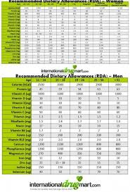 Daily Nutritional Requirements Chart Recommended Dietary