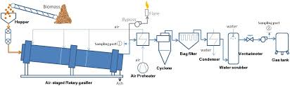 Gasifier Burner Design Energies Free Full Text The Concept Design And