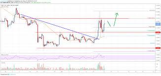 Xrp To Usd Bitstamp Bitcoin Index Chart Equitalleres