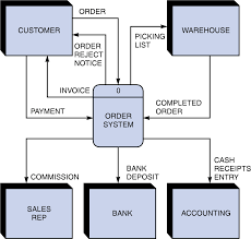 cse is   data flow diagrams    a sample context diagram for the order system