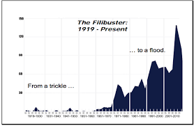 Senate Filibuster History Chart Taking The Filibuster To Court Here Are The Documents The