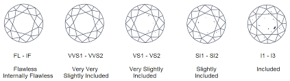 Color Diamonds Clarity More On Diamonds Knowledge Base
