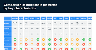 Chart Of The Day Comparison Of Blockchain Platforms By Key