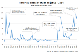 Us Crude Oil Price Chart Oil Prices Historical Chart Globalpetrolprices Com