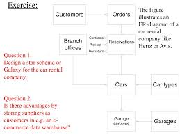 Design A Star Schema To Track The Production Quantities Ppt Contents Of This Slideshow Powerpoint Presentation