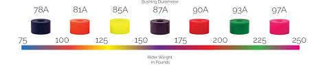 Longboard Weight Chart Longboard Bushing Guide Atlas Truck Co