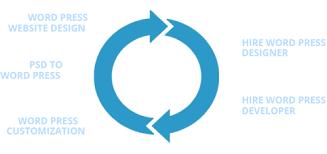 Convert PSD to WordPress Theme | PSD to WordPress Website ...