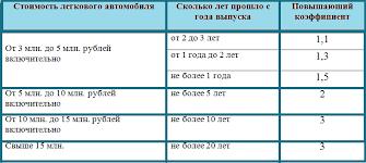Московская область налоги