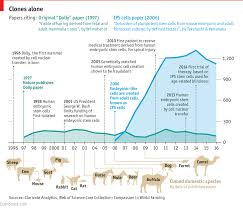 The Sheep That Changed The World Daily Chart