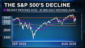 Stocks Wont Bottom Until Panic Gets More Extreme Bofa