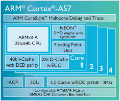 Arms Secret Recipe For Power Efficient Processing Android Authority