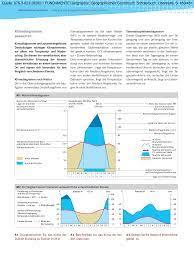 Klimadiagramme auswerten Quelle: 978-3-623-29260-1 FUNDAMENTE Geographie,  Geographisches Grundbuch, Schülerbuch, Oberstufe, S.