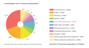 Us Debt Pie Chart 2018 United Kingdom National Debt Wikipedia