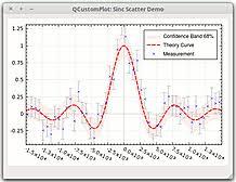 Qt Chart Library Qt Plotting Widget Qcustomplot Introduction