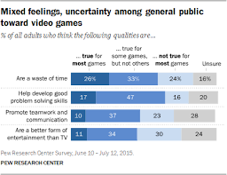 Americans Thoughts About Video Games Pew Research Center