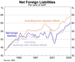 Net Liabilities The Growth In Australias Foreign Assets And Liabilities Bulletin