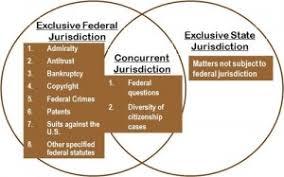 Resultado de imagen de jurisdiction