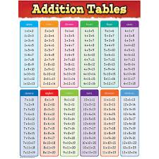Tables Chart From 11 To 20 Addition Tables Chart