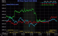 24 Hours Gold Price Chart Gold Loan Goldloancompany On Pinterest