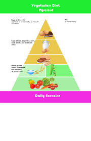 Vegetarian Pyramid Food Chart