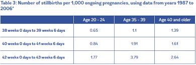 Stillbirth Rates By Week Chart Evidence On Advanced Maternal Age Evidence Based Birth