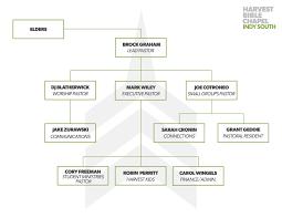Small Church Organizational Chart Org Charts Xpastor