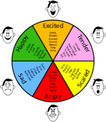 Human Emotions Chart Emotion Wikipedia
