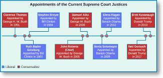 Court Chart The Supreme Court American Government