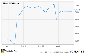 Why Herbalife Ltd Stock Jumped 14 In May The Motley Fool