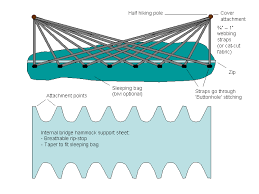 inspired by other members diy bridge hammocks and tents i have had an idea for a very light weight hammock suitable for hong kong winter or north american