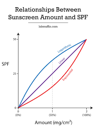 How Spf Changes With How Much Sunscreen You Use Lab Muffin