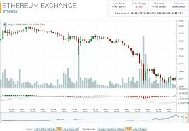 Bitcoin Candlestick Invest Buy Hashpower Ethereum