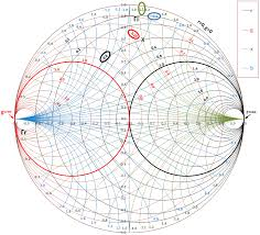 Impedance Matching By Using Smith Chart A Step By Step